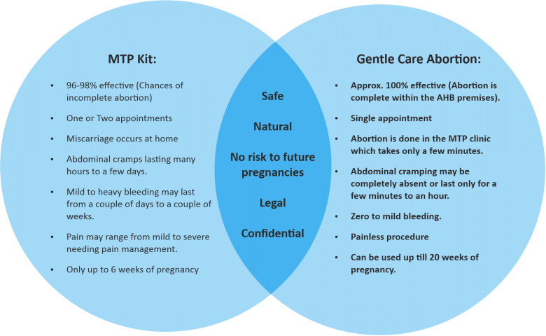 Gentle Care Abortion Method compared to MTP Kit in India