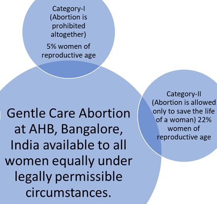Abortion in India for Foreigners